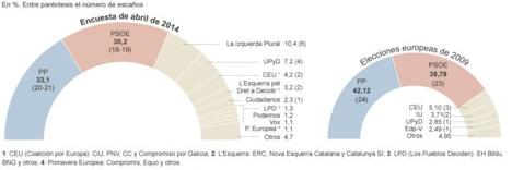 datakey elecciones europeas